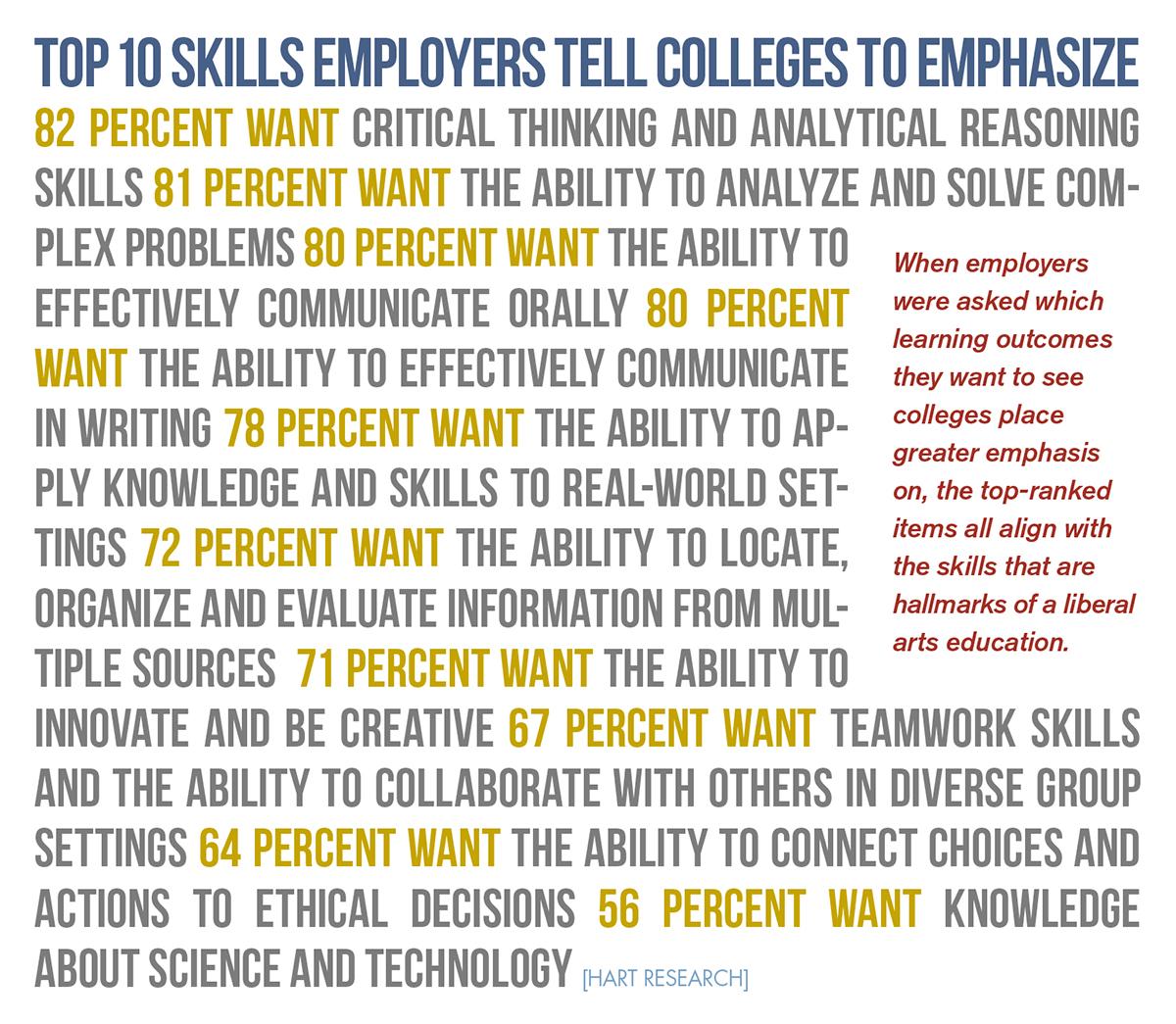 CAS-job-stats-10skills[1]
